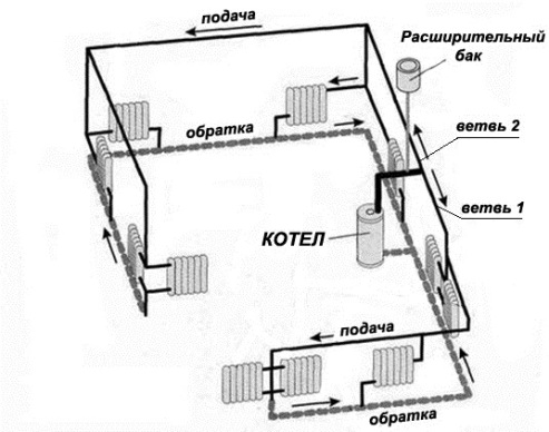 Two Pipe Heating Distribution Features Of The Location Of The Main