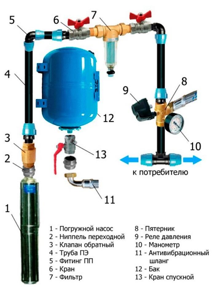Водопровод своими руками реле давления 60