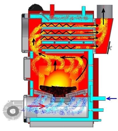 Печное отопление в частном доме правила обустройства и схемы разводок с водяным контуром