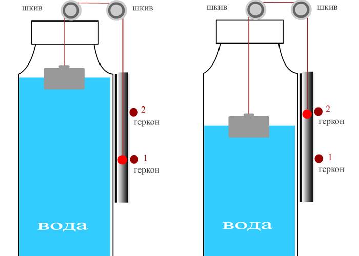 Контроль уровня воды в баке своими руками схемы