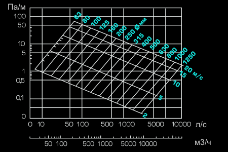 Count air ducts in m2  Calculation of ventilation ducts