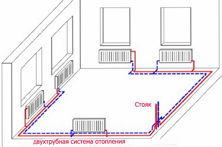 The return of the heating system. Two-pipe heating system, types and ...