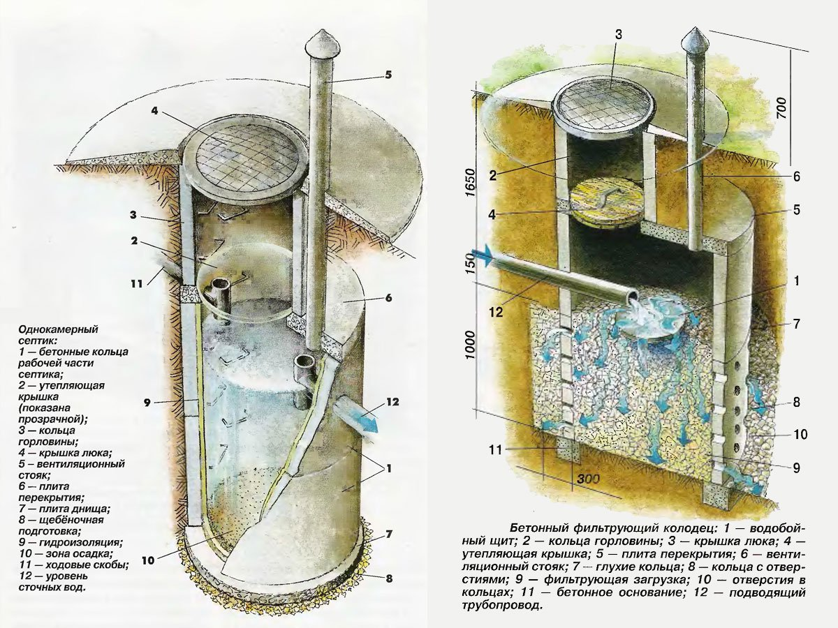 Устройство однокамерного септика своими руками5