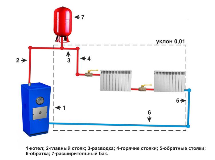 İki borulu ısıtma sistemi