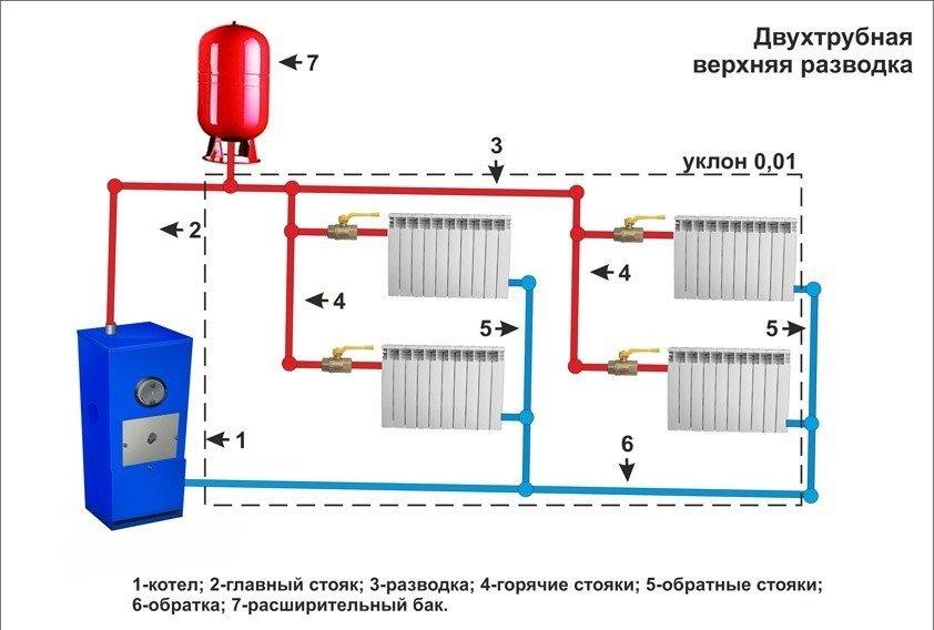 Отопление в доме своими руками двухтрубная система
