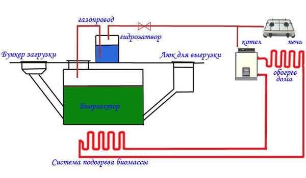 Установка биогаза своими руками 39