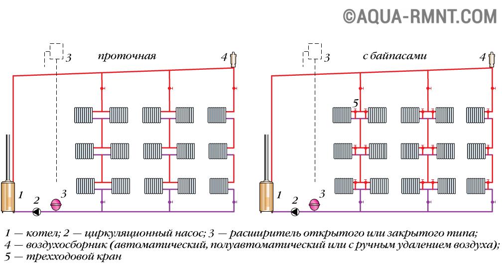 Sistem pemanasan tunggal paip rumah peribadi ekonomi dan cekap kecekapan sistem dicapai dengan menggunakan paip diameter besar dan tata letak garis utama di bawah cerun paip sedemikian lebih sukar untuk disembunyikan ccuart Choice Image