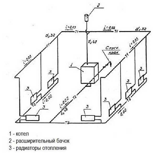 Slope For The Natural Circulation Of Water In The Heating Types Of