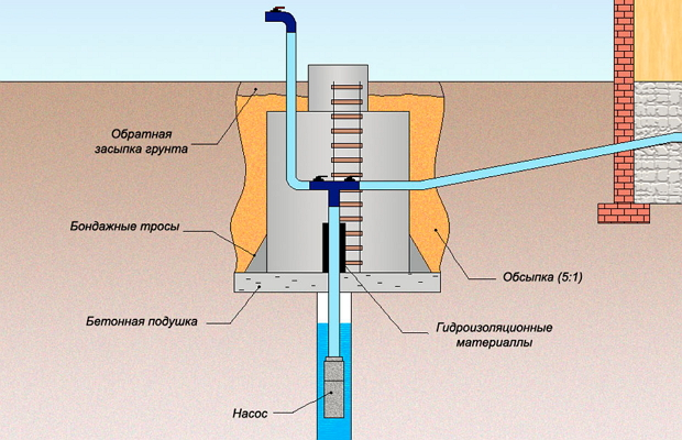 The scheme of hot water connection from the well  Autonomous water