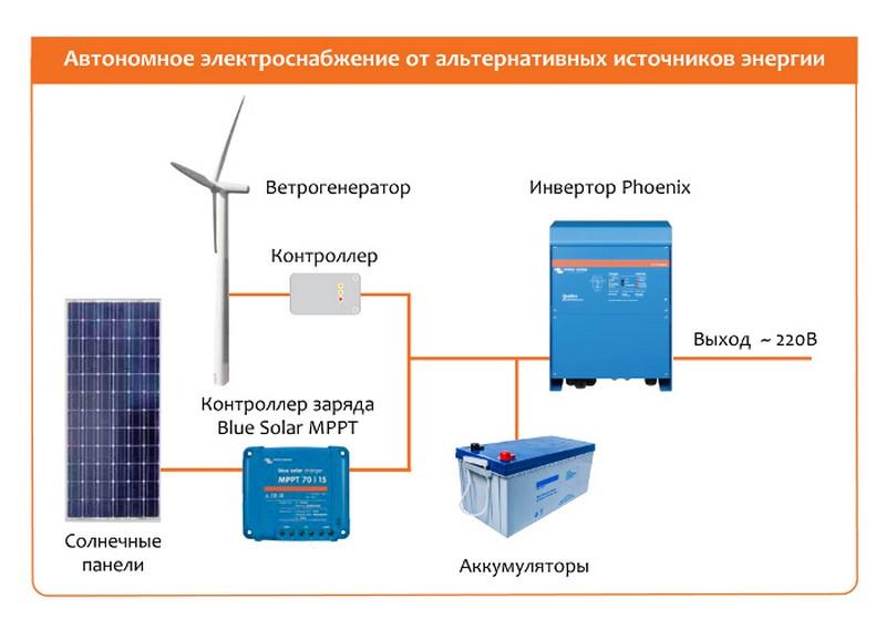 Раздел автономное электроснабжение аккумуляторное электроснабжение загородного дома