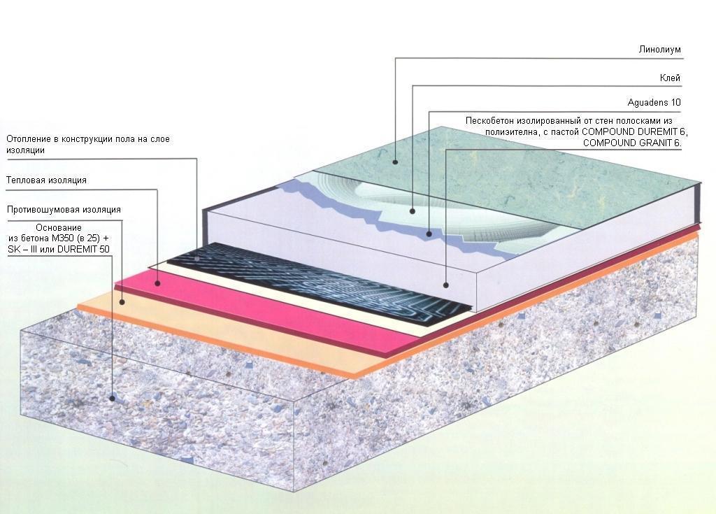 Как сделать полы с бетонным основанием