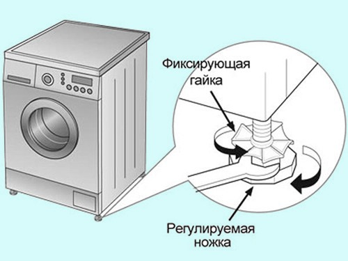 Mosógépek, amelyeket a mosogatóhoz rögzít