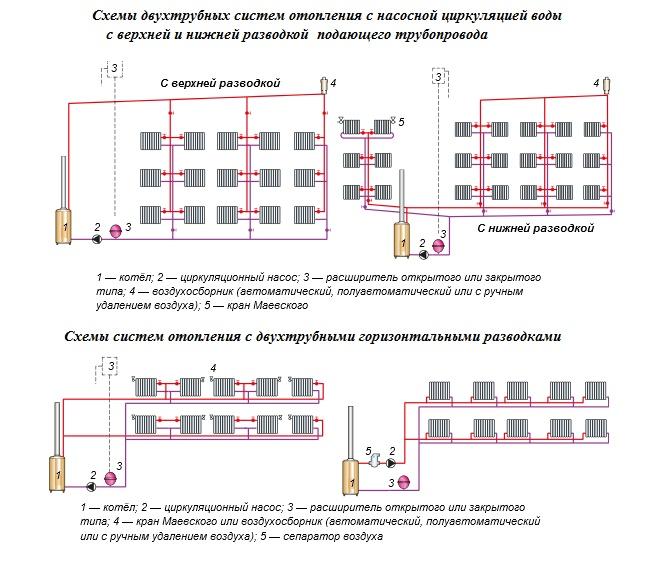 Sistem pemanasan air prinsip pemasangan pemasangan dandang skim sistem pemanasan dengan pendawaian atas dan bawah berbeza di lokasi garisan bekalan dalam kes pertama paip suapan dibentangkan di atas peranti yang ccuart Image collections